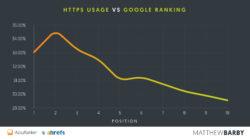 El 33% de las páginas en 1ª, 2ª y 3ª posición en Google usan HTTPS