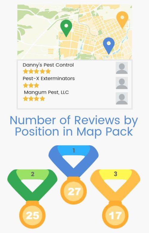 ¿Cuántas valoraciones tienen las empresas de control de plagas de media para aparecer en como uno de los tres resultados destacados debajo del mapa?